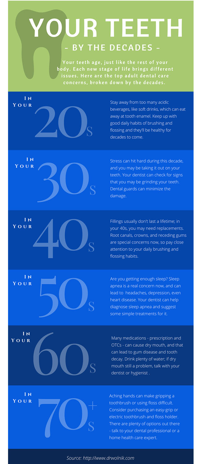 Dr Wolnik Infographic | Adult Dental Care | Tooth Care by Decade